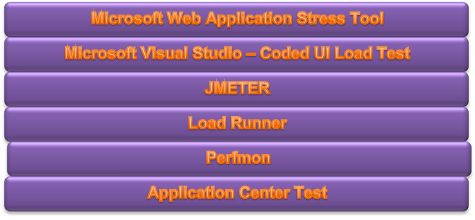 Web Load Testing With JMETER