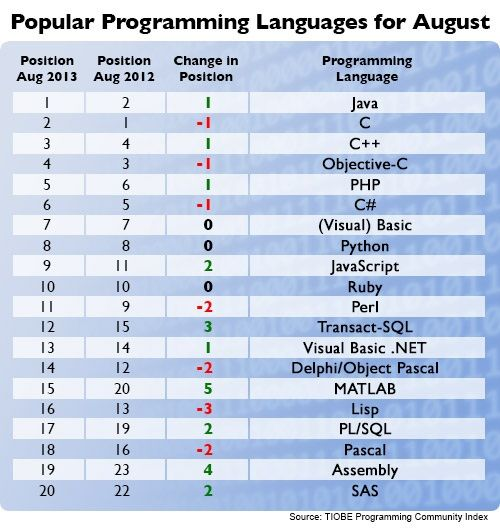 popular programming language