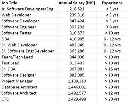 Senior Software Development Manager Oracle Salary India | Asdela