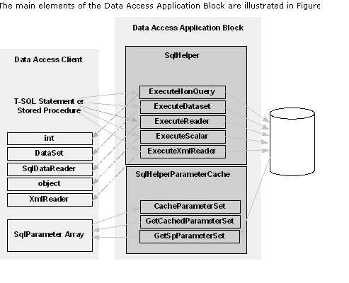 Architecture on Mvc Architecture In Asp Net Using C  And Microsoft Data Access
