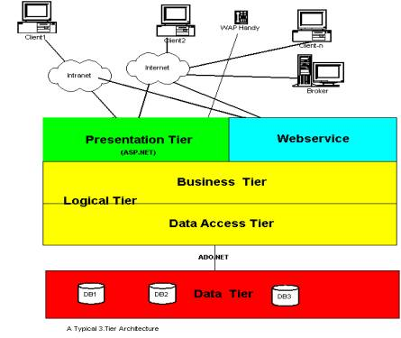 Building a 3 tier application using asp net for Architecture 1 tiers