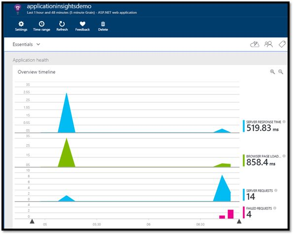 visual studio 2015 add application insights