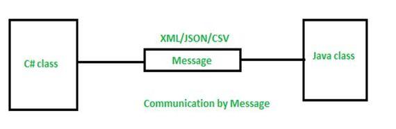 Message Pattern