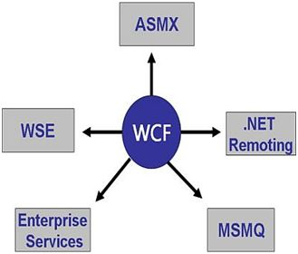 WCF Interview Questions and Answers