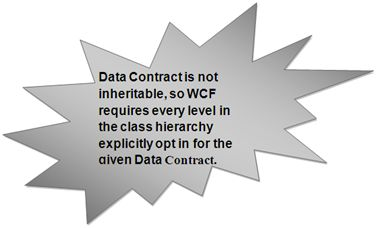 data contract