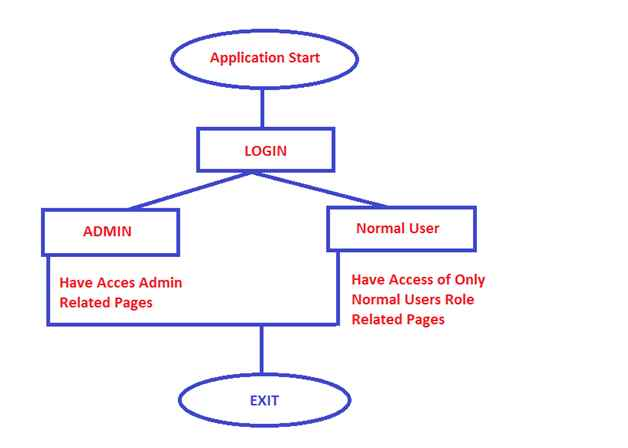 Role Based Access Of An MVC Application