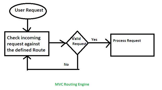 Understanding Routing In MVC