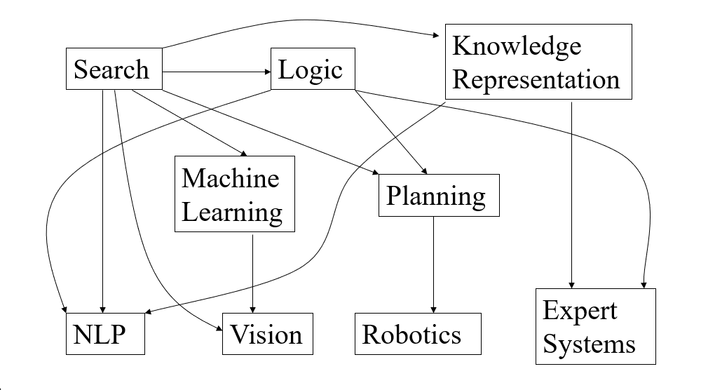 Artificial Intelligence Tutorial for Beginners