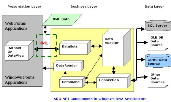 ADO.NET From Windows DNA's Perspective