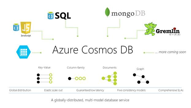 Image result for azure cosmos db