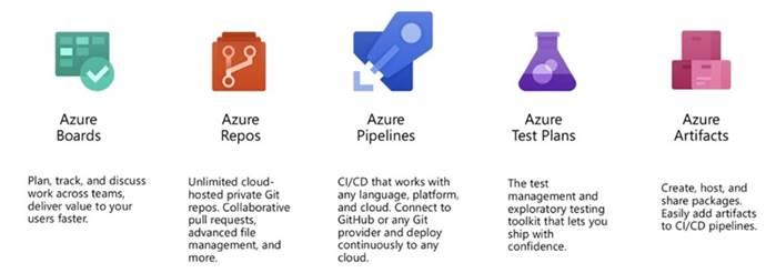 Azure Devops For Web Development Part One