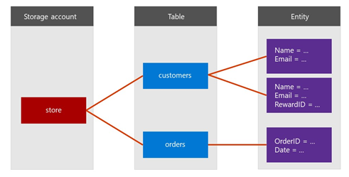 Azure Storage - Tables