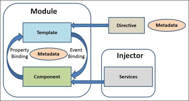Basic Architecture Of Angular 2 Applications