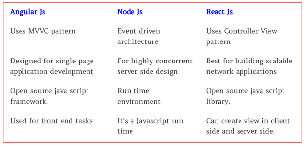 Better Understanding Of AngularJS, ReactJS And NodeJS