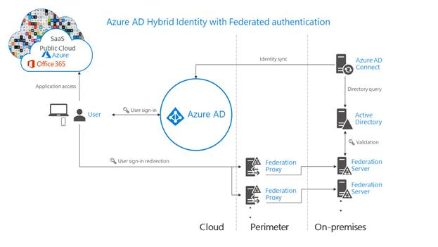 Build Azure Domain And AD integration Foundation