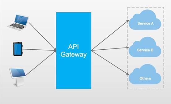 Building API Gateway Using Ocelot In ASP NET Core