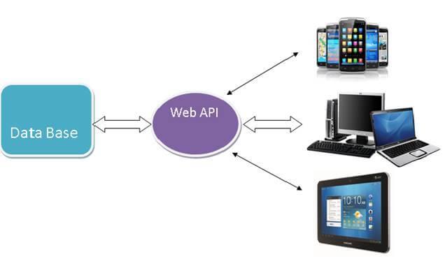 Create Simple Web API In ASP NET MVC