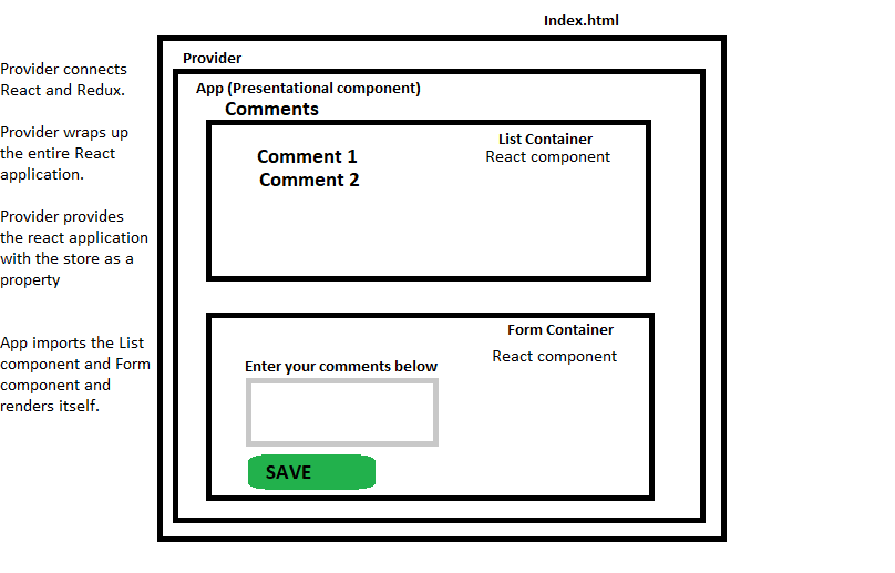 Creating Comment Form Using React, Redux, Webpack, Babel