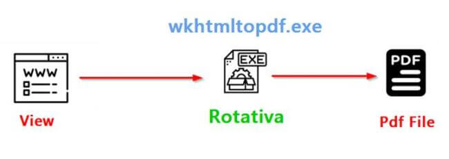 Creating PDF In ASP NET Core MVC Using Rotativa AspNetCore