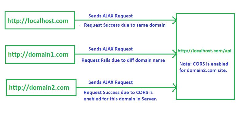 Enable CORS In ASP NET WebAPI 2