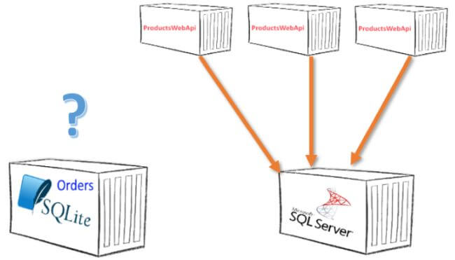Entity Framework Core In Docker Container - Part Two - SQLite