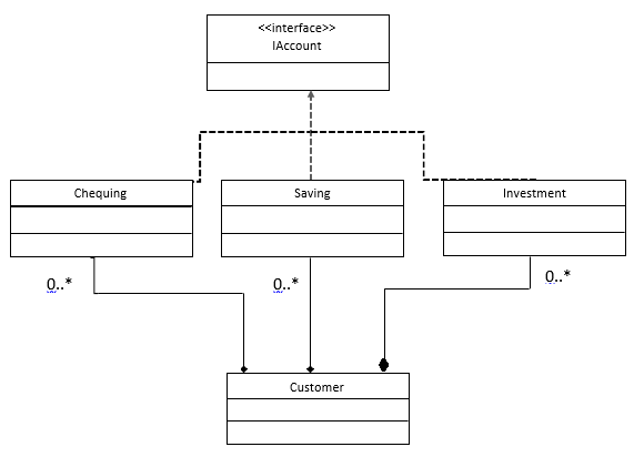 Facade Design Pattern With Example