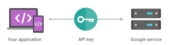 Generate Google API Key For Xamarin Android Applications