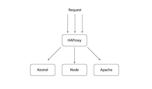 HAProxy L7 Load-Balancing With Docker Containers