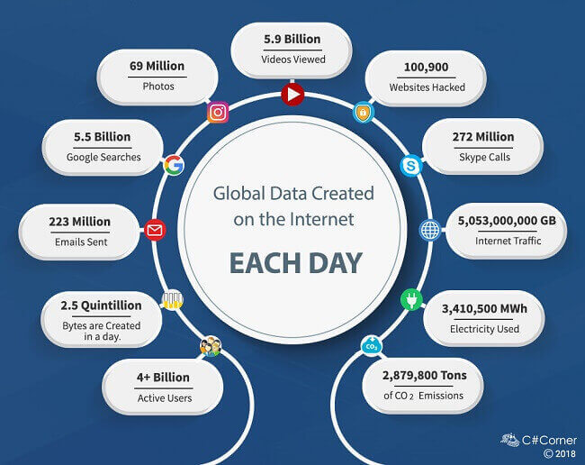 How Much Data On The Internet
