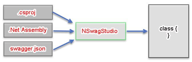 How To Use Nswag With ASP NET Core And Generate Client Code