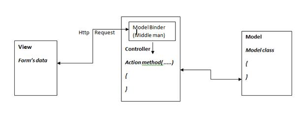Model binding overview