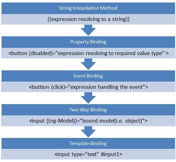 Introduction To Data Binding In Angular 2