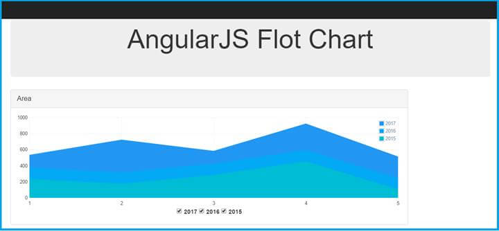 Learn MVC Using Angular Flot Chart