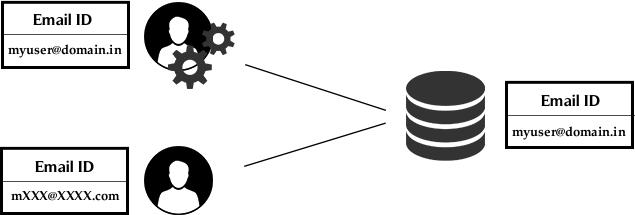 Masking Sensitive Data With SQL Server 2016