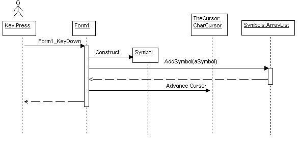Math equation editor in c figure 3 uml sequence diagram showing key press handler drawn in withclass ccuart