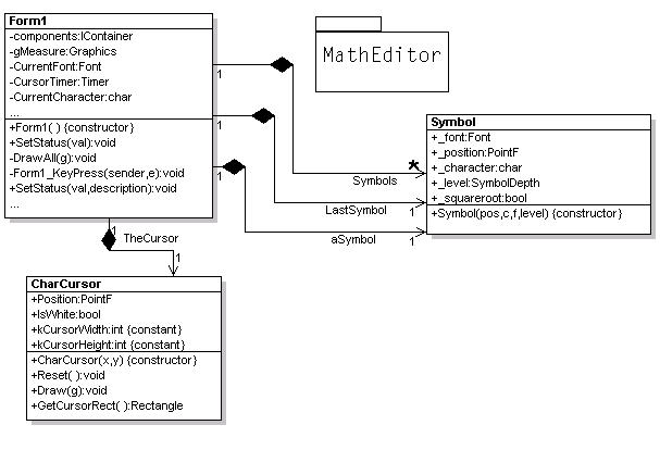 Math equation editor in c figure 2 uml design reverse engineered using withclass ccuart