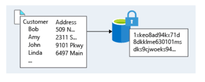 Overview Of Data Encryption In Azure