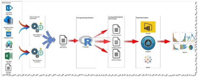 Power BI Analytics Powered By R Integration