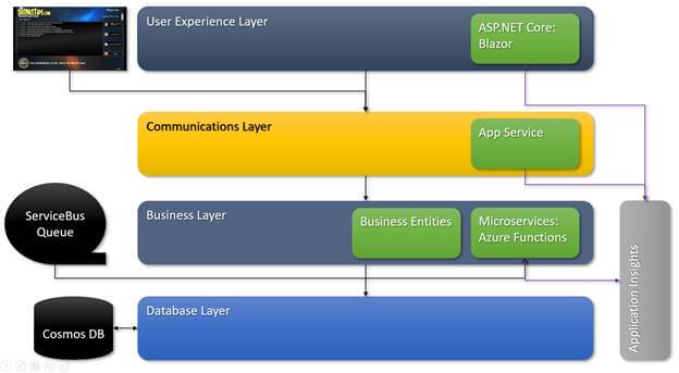 Real-World Cloud App - From Start To Finish - The User Experience Layer