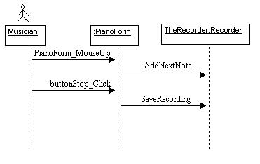 Recording sheet music using c and the recording to a notes file the action taken by the program in response to these events is shown in the withclass uml sequence diagram shown below ccuart Gallery