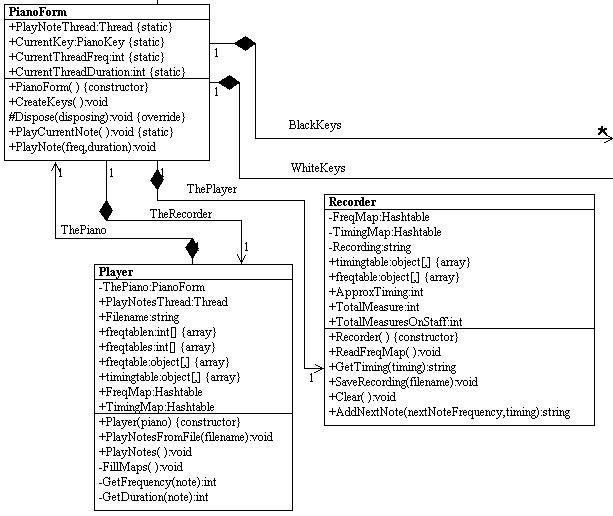 Recording Sheet Music Using C# and  NET