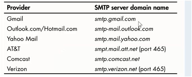 Send Email Through Python Console With Gmail, Hotmail And Yahoo