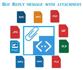 Sending Bot Reply Message With Attachment Using Bot Framework