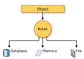 Serialization And Deserialization In C#