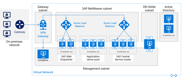 Setup And Configure SAP Backups And Disaster Recovery