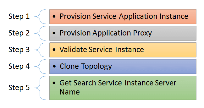 How To Configure Search Service Application Using PowerShell
