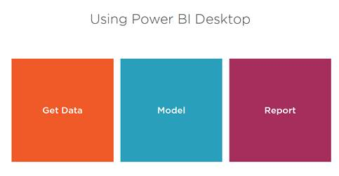 Steps For Creating Power BI Reports