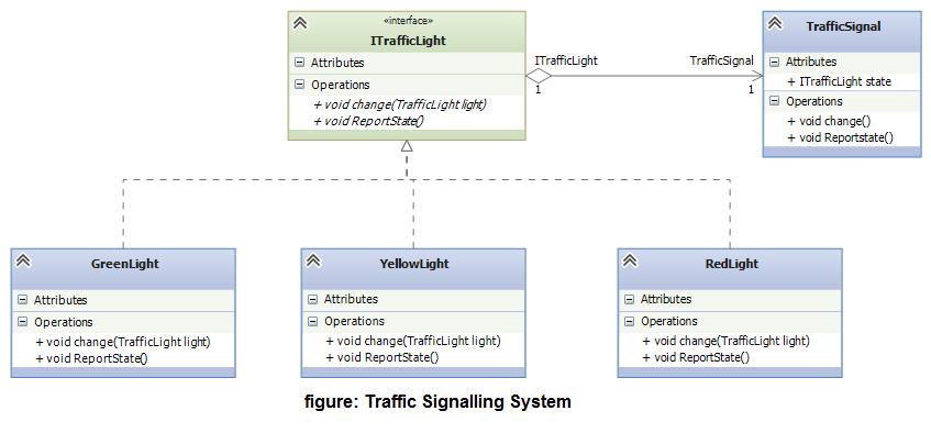 Traffic Light System Design Pattern