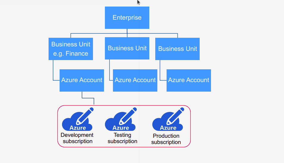 Introduction To Azure Resource Structure