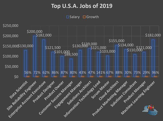 Best Tech Jobs 2019 Top 10 Jobs In The US For 2019